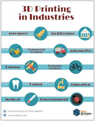 3pinting-in-industries