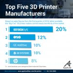 Top Five 3D Printer Manufacturers