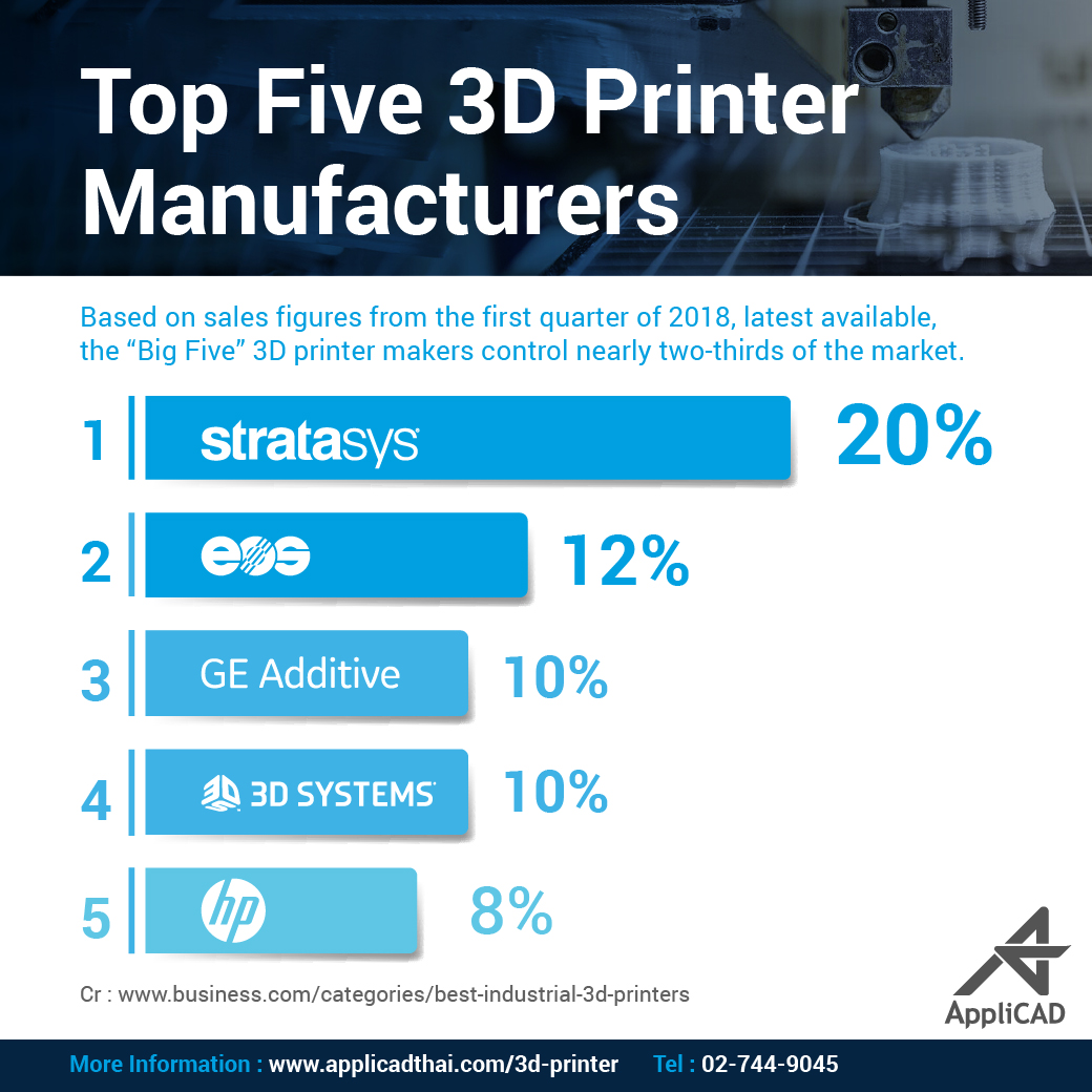 Top Five 3DPrinter